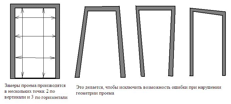 Как сделать замеры межкомнатных дверей 950
